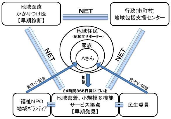 地域支援連携ネットワーク図
